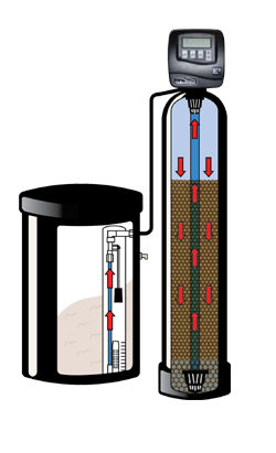 E3-water-softener